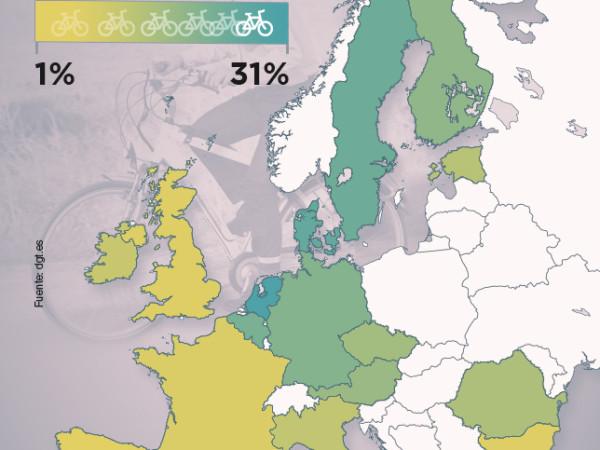 Bicihome europa uso bicicleta