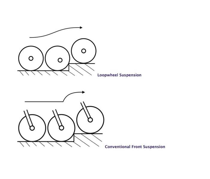Bicihome Loopwheel impacto
