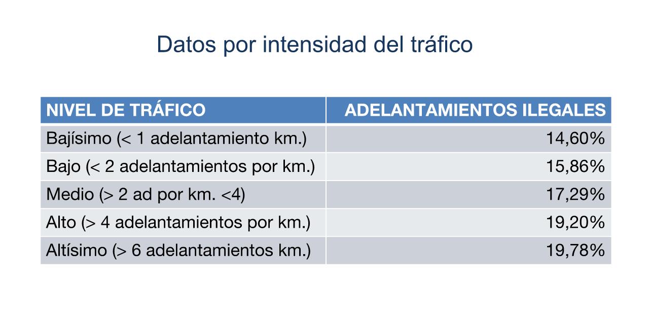 Bicihome Datos DGT 2