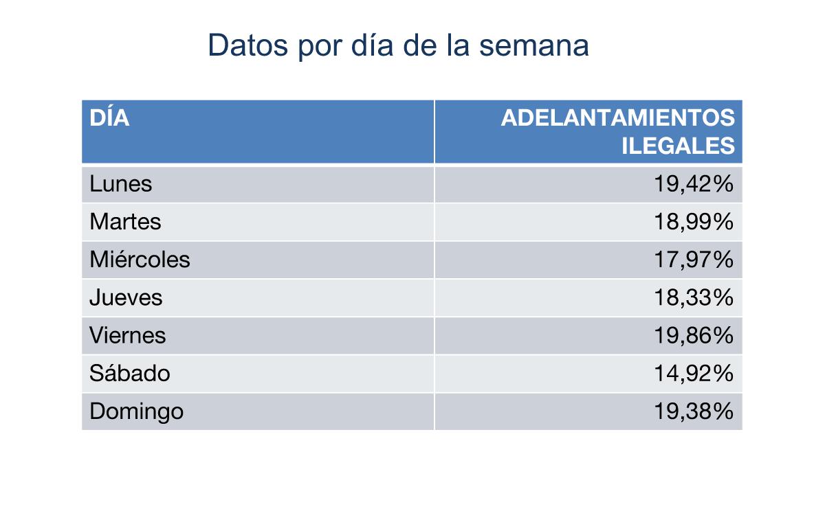 Bicihome Datos DGT